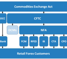 regulator forex